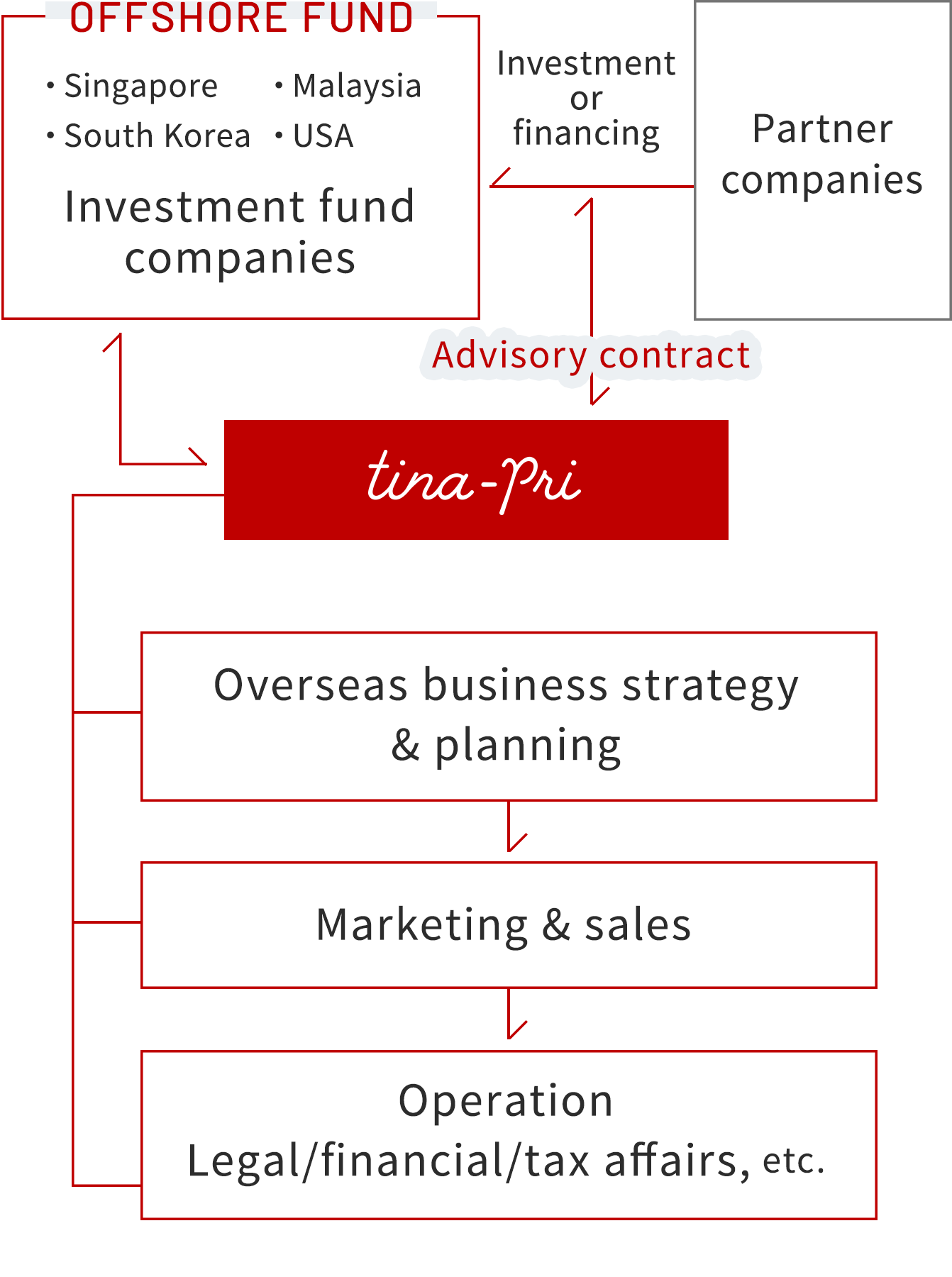 Image of business flow